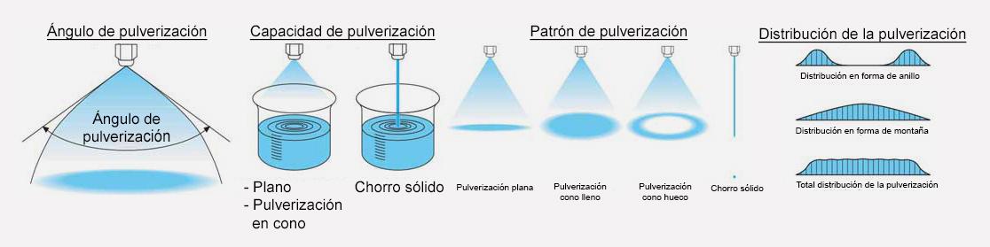 boquillas-de-pulverización