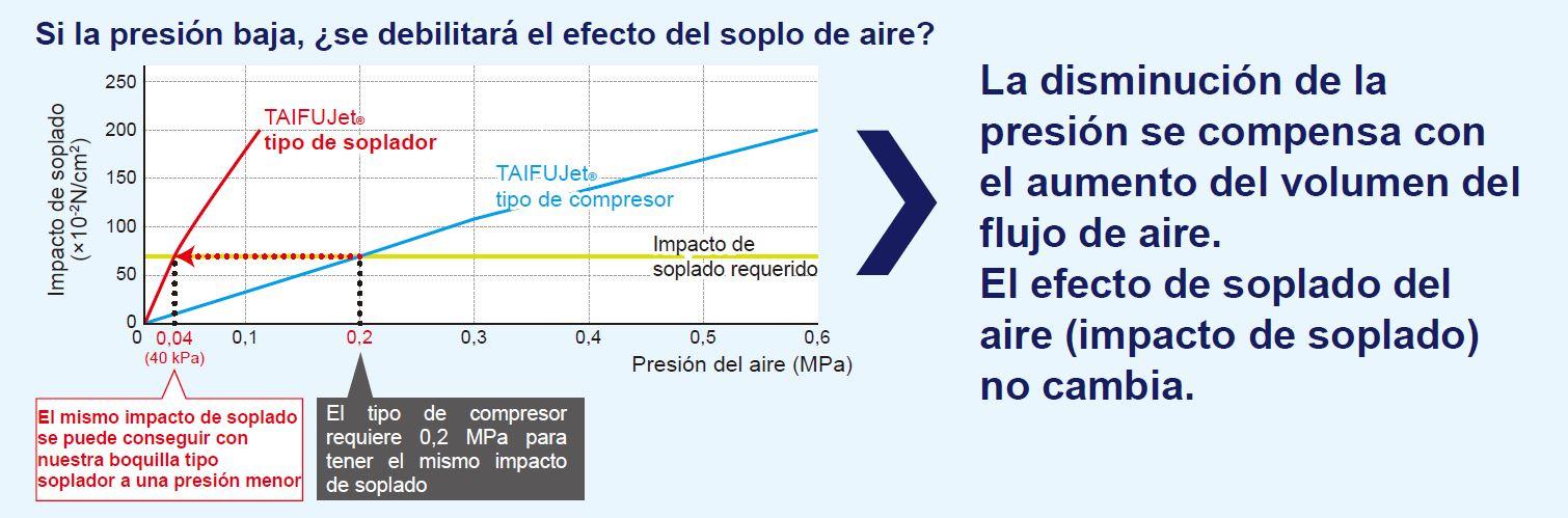 El mismo impacto de soplado con la boquilla de aire del soplador