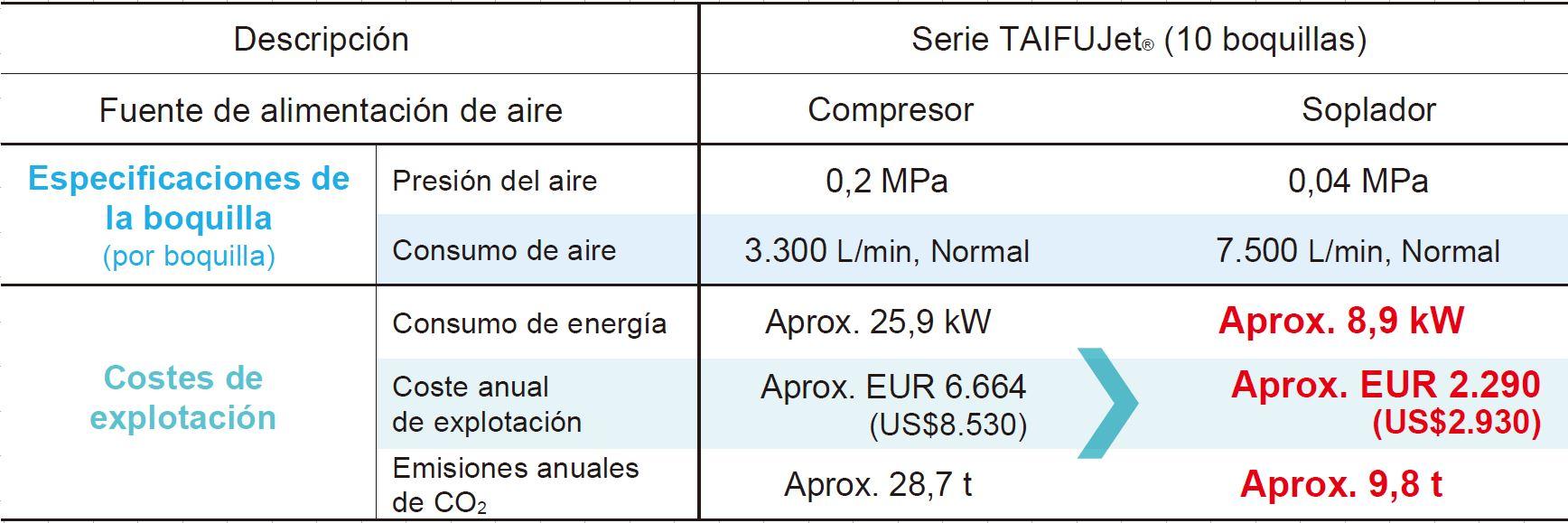 Reducción de costes con sopladores